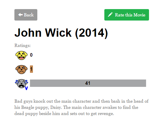 Chú cún nhỏ của John Wick trong bộ phim cùng tên cuối năm ngoái được cư dân mạng cho rằng... đã chết
