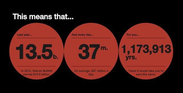 Thật cay đắng khi bạn phải mất... hơn 1 triệu năm làm việc cật lực để chạm tới mức thu nhập mỗi ngày của Warren Buffet