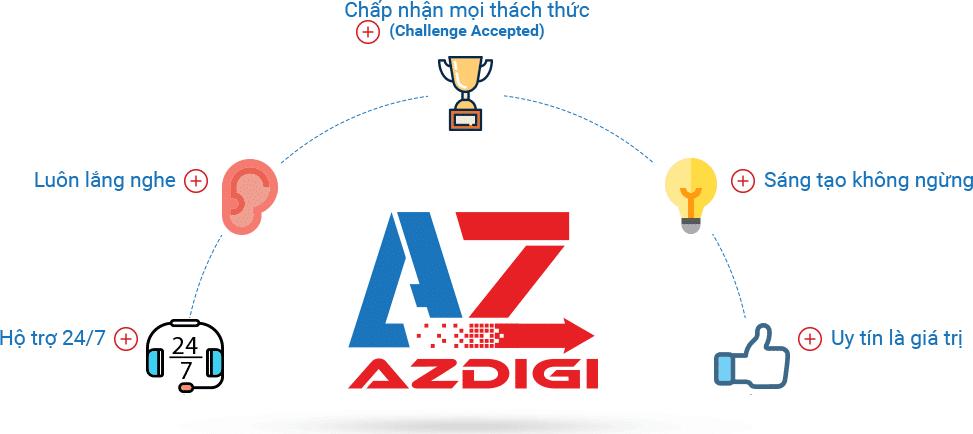 AZDIGI ra mắt KVM VPS - Miễn phí backup dữ liệu