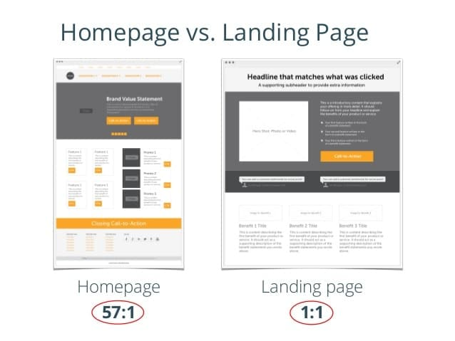 Chú trọng landing page nhiều hơn home page