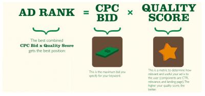 Giá quảng cáo trên hệ thống mạng tìm kiếm của Google chỉ được tính theo phương thức CPC