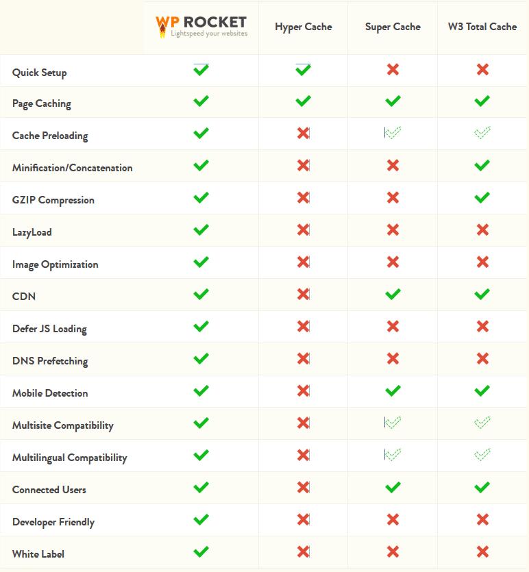 Bảng đánh giá về WP Rocket